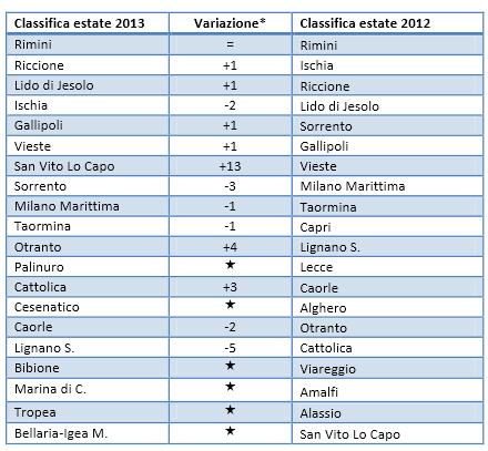 classifica_trivago_2013_mare_italia