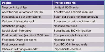 profilo_facebook_vs_pagina_aziendale