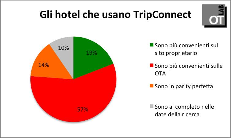 usano_tripconnect