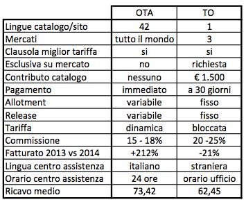 ota_contro_to