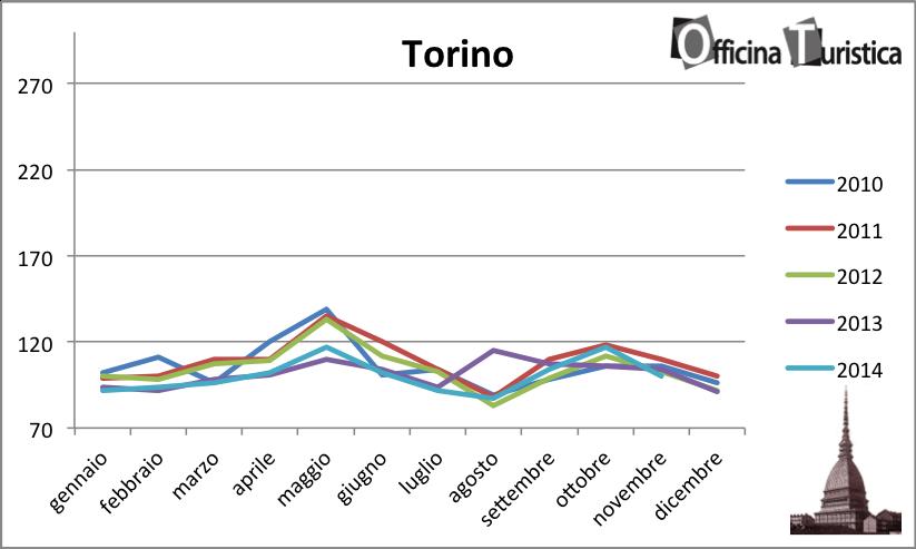 tHPI_trivago_novembre_Torino_2014