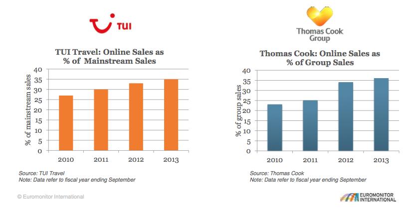 Thomas_Cook_Tui_online_sales
