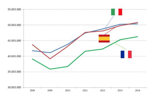 Fonte: elaborazione Confturismo su dati Eurostat