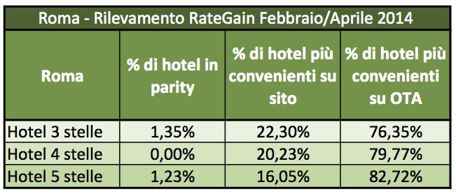 rate-gain