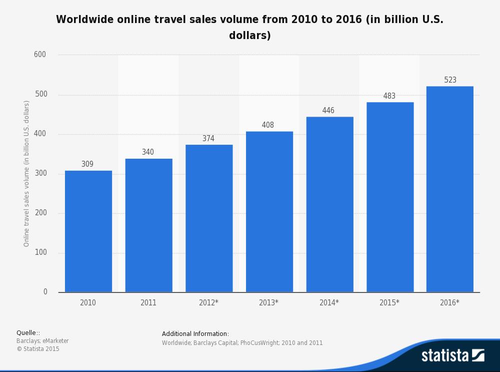 travel_sales
