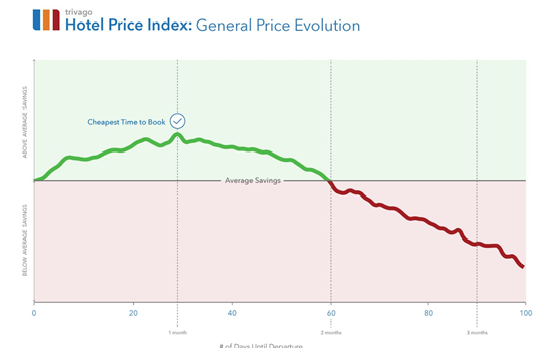 hotel_price_index