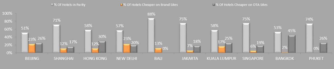 rate-parity_5-star-hotels_rategain