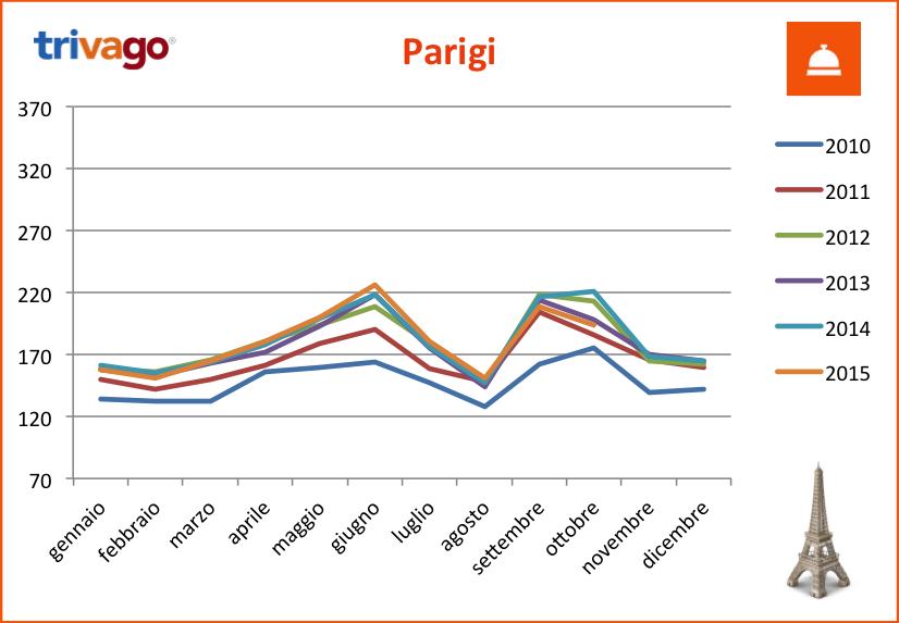 Thpi trivago le tariffe di ottobre officina turistica for Parigi non turistica