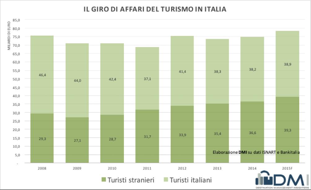 giro_affari_turismo_italia