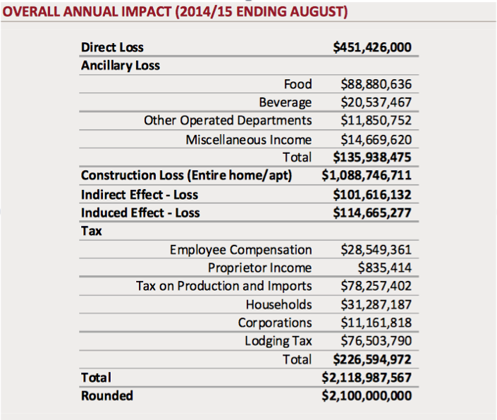 overall annual impact new york
