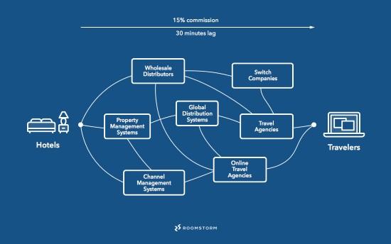 ecosistema-distributivo