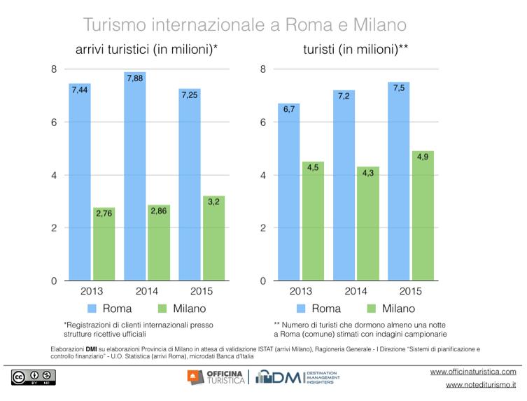 turisti roma milano