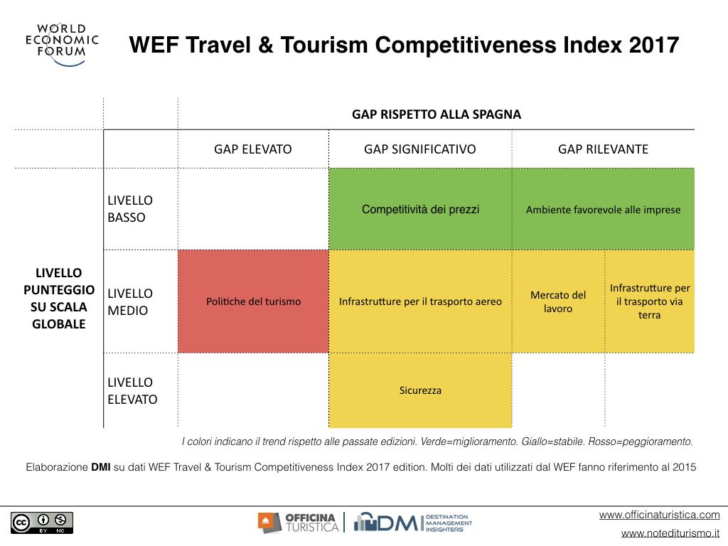 World Travel Forum