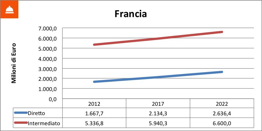 vendite online francia