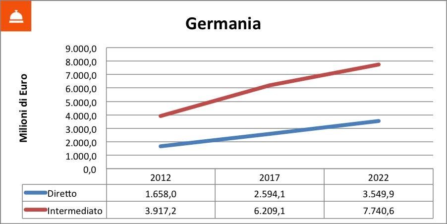 vendite online germania