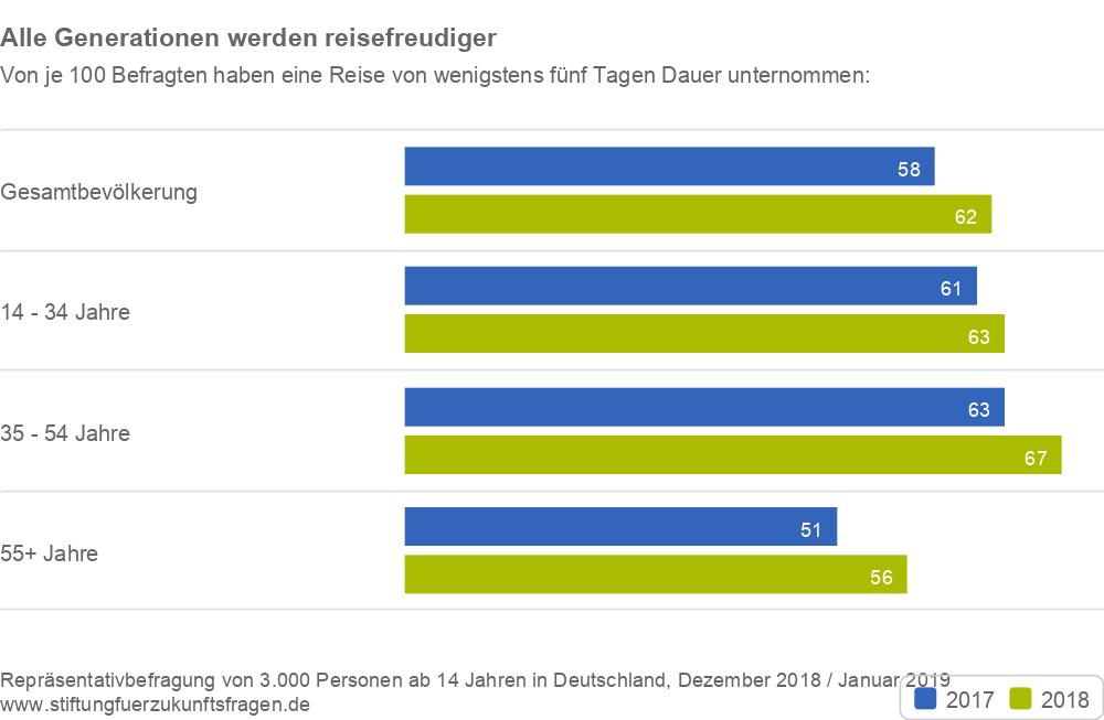 Stiftung-fuer-Zukunftsfragen_Tourismusanalyse-2019_Alle