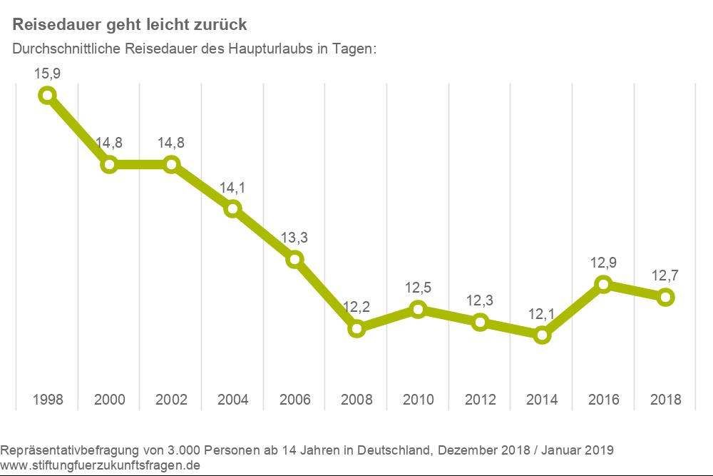 Stiftung-fuer-Zukunftsfragen_Tourismusanalyse-2019