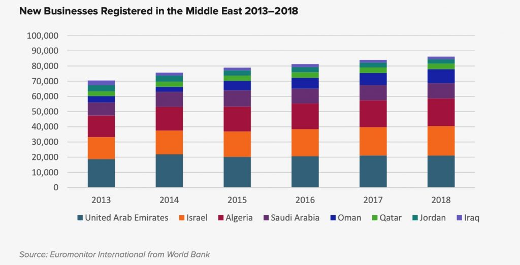 I megatrend del turismo tra Africa e Medio Oriente
