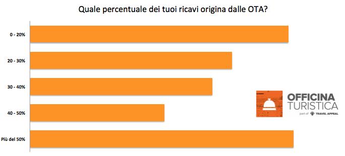 sondaggio turismo covid19