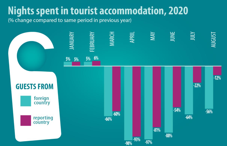 turismo domestico