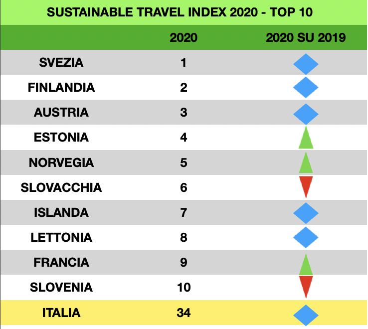 Di cosa parliamo quando diciamo sostenibilità turistica?